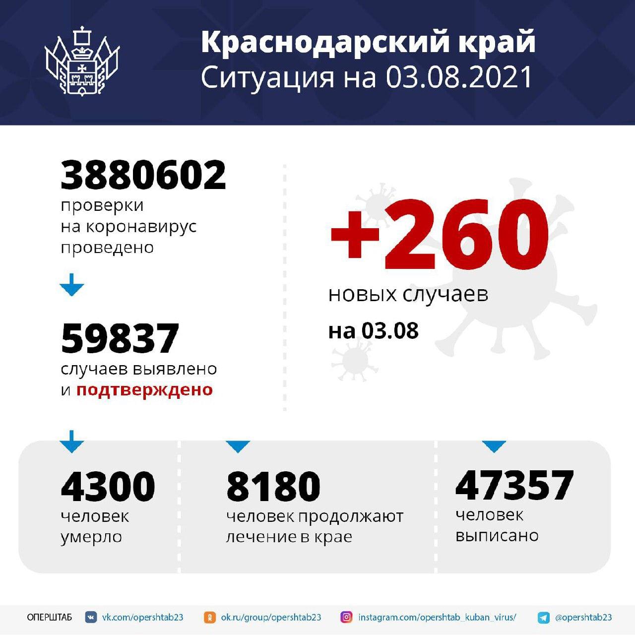 На Кубани за сутки зарегистрировали 260 случаев COVID-19Заболевших...