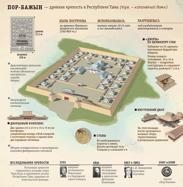 Тайна древней крепости Пор-Бажын, построенной на острове в сибирском озере, изображение №8